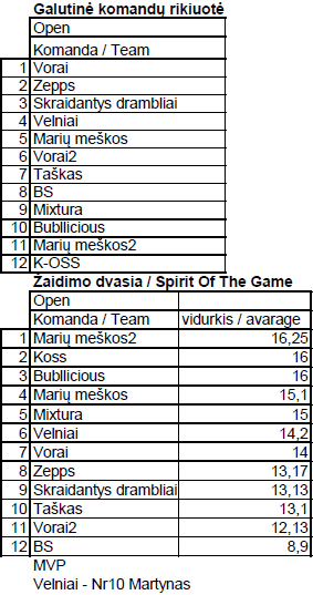 LUC 2013 final standings SOTG and MVP