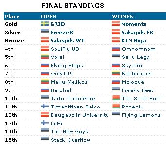 kick in de kok 2014 results