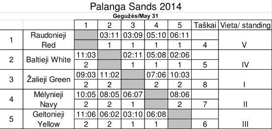 palanga sands 2014 results